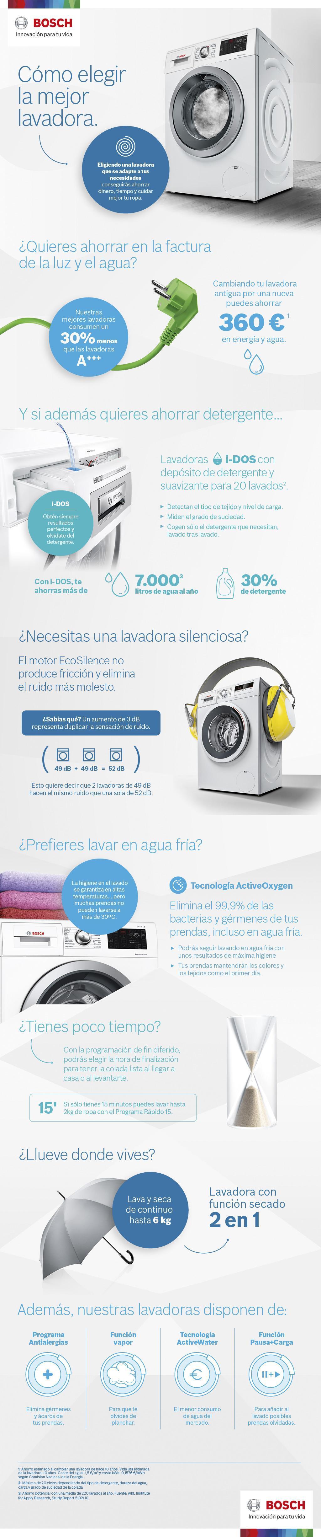 Infografía la mejor lavadora