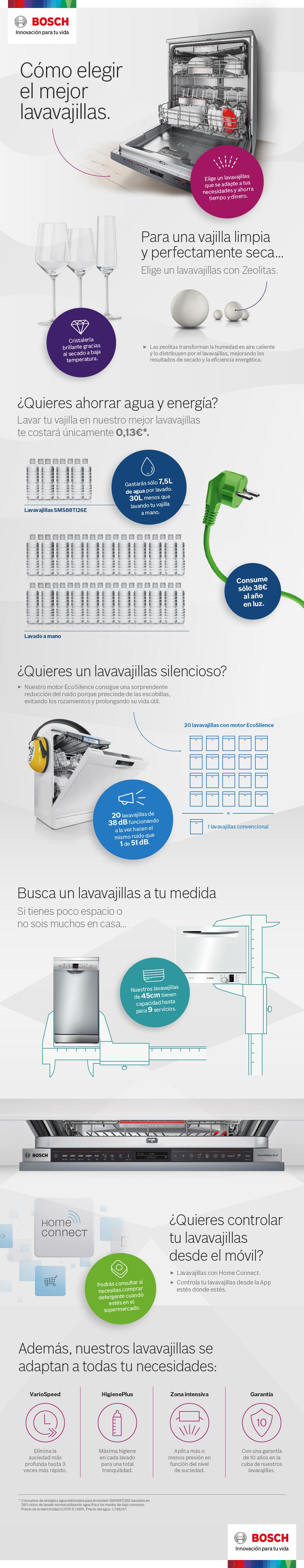 Las Claves Para Elegir El Mejor Lavavajillas Innovaci N Para Tu  ~ Lavadoras Corte Ingles Plan Renove