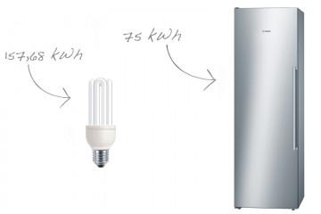 Ahorra con el electrodoméstico que más consume: el frigorífico