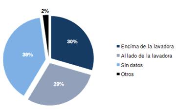 Resultados de la encuesta instalación secadora en casa