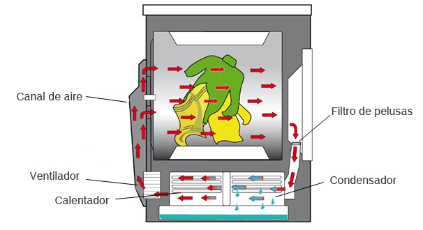 Secadora de condensacion como funciona