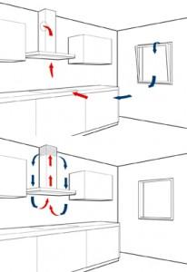 Hay dos sistemas para la instalación de una campana extractora.