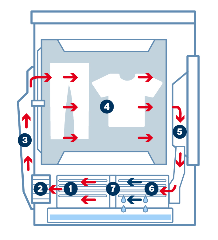 Funcionamiento secadoras con bomba de calor