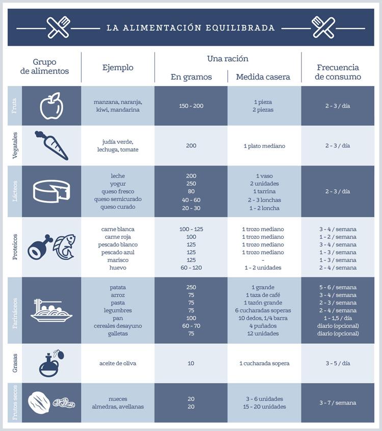 Raciones que debes comer al día