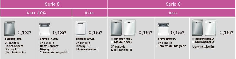 Tabla para calcular el consumo de agua y energía del lavavajillas