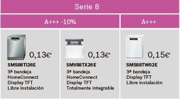 Tabla de consumo de lavavajillas Bosch