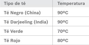 Temperatura del agua para el té