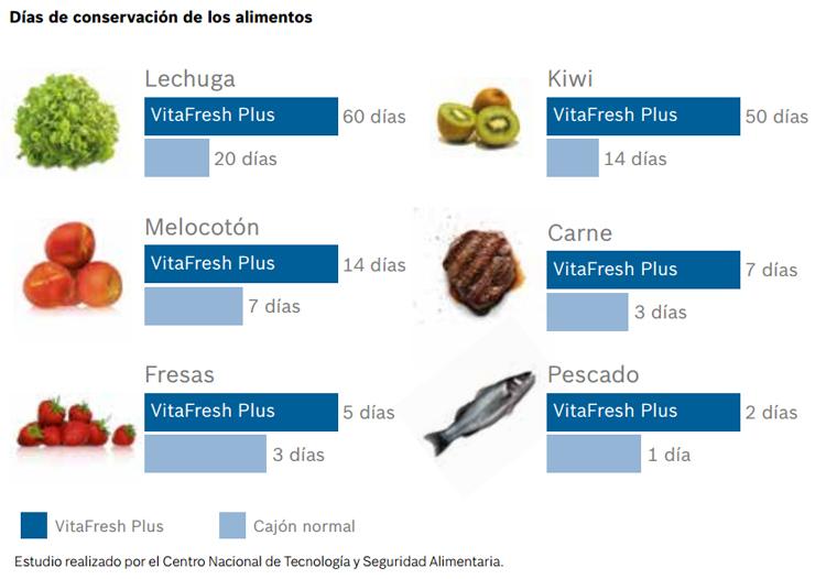 Conservación de los alimentos con Bosch